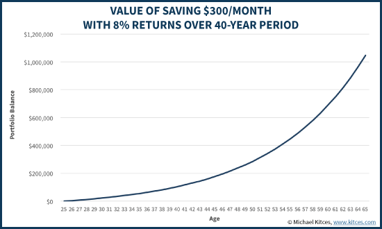 Value Of Saving $300/Month For Retirement With 8% Investment Returns Over 40 Year Accumulation Period