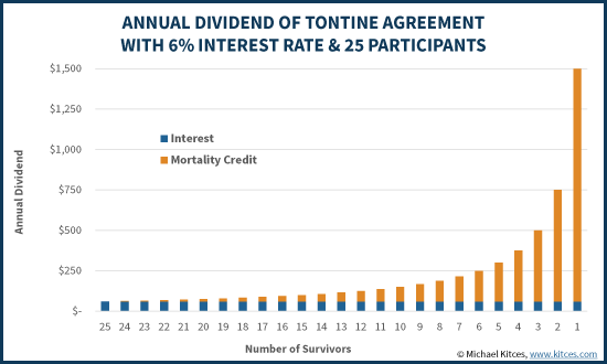 Tontine Agreement - Dividend And Mortality Credit Payments
