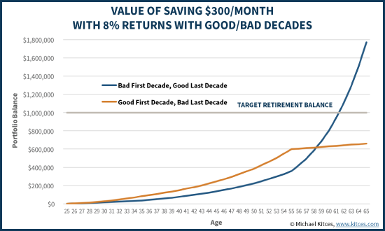 Value Of Retirement Savings With Good Vs Bad Decade Returns