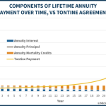 Components Of Lifetime Annuity Payments Over Time Vs Tontine Agreement
