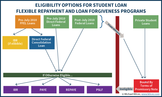 Eligibility Options For Student Loan Flexible Repayment And Loan Forgiveness Programs With Direct Federal Consolidation Loan