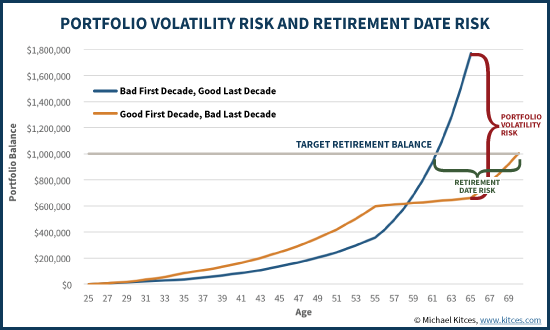 Retirement Date Risk Vs Portfolio Volatility Risk