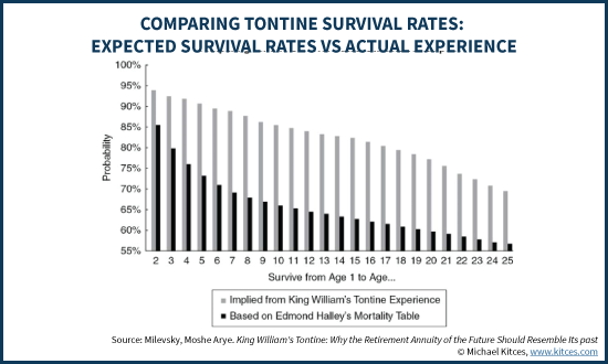Comparing Tontine Survival Rates - Edmond Halley's Mortality Table Vs King William's Tontine Experience