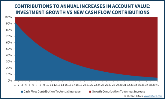 Contributions To Annual Increases In Account Value - Growth Vs New Contributions