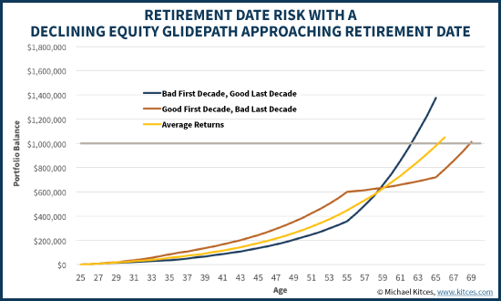 Retirement Date Risk With A Declining Equity Glidepath For Accumulators