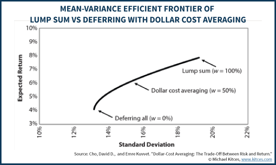Mean-Variance Efficient Frontier Of Lump Sum Vs Deferring With Dollar Cost Averaging