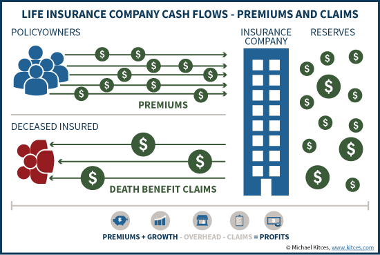 Life Insurance Company Cash Flows - Premiums And Claims