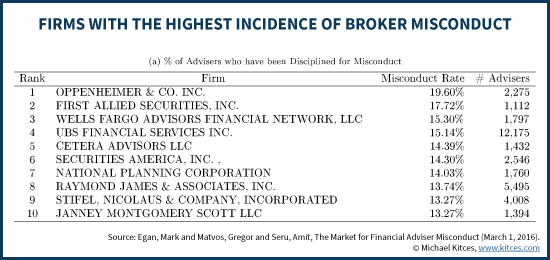 Broker Firms With Highest incidence of Financial Adviser Misconduct