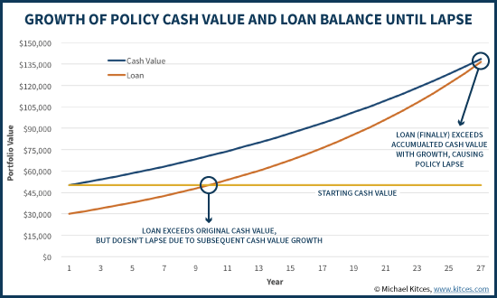 Growth Of Life Insurance Policy Cash Value And Loan Balance Until Lapse