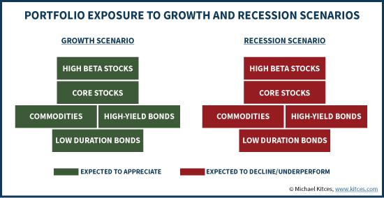 Concentrated Portfolio Exposure To Growth And Recession Scenarios
