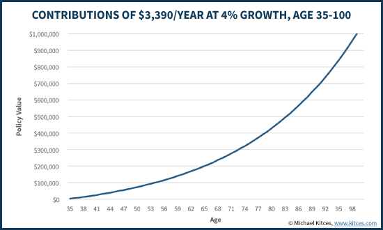 Accumulated Savings Contributions With Compounding Growth Over Time