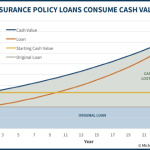 How Life Insurance Policy Loans Consume Cash Value Growth By Trying To Bank On Yourself