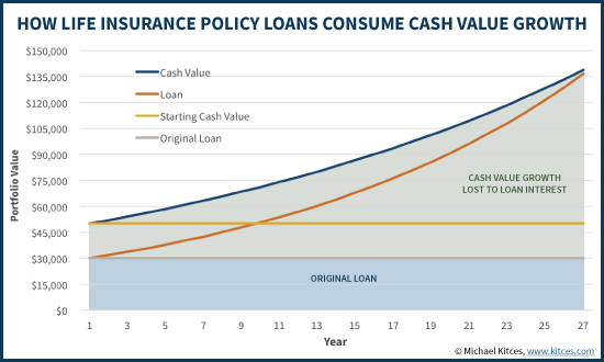 Life Insurance Loans: A Risky Way To Bank On Yourself