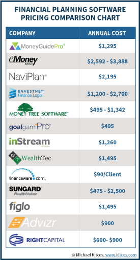 Financial Planning Software Pricing Comparison Chart