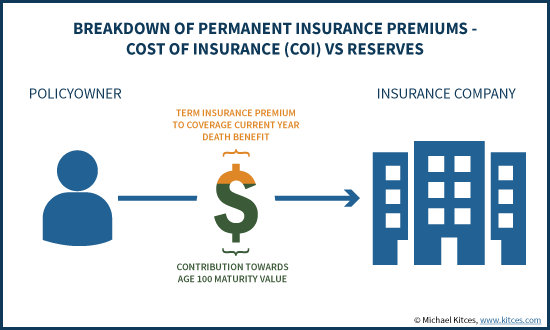 Breakdown Of Permanent Life Insurance Premiums - Cost Of Insurance Vs Reserves