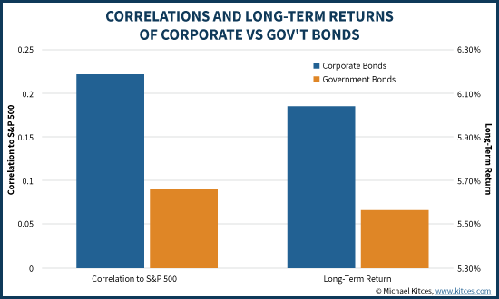 Correlations And Long-Term Returns Of Gov't Vs Corporate Bonds