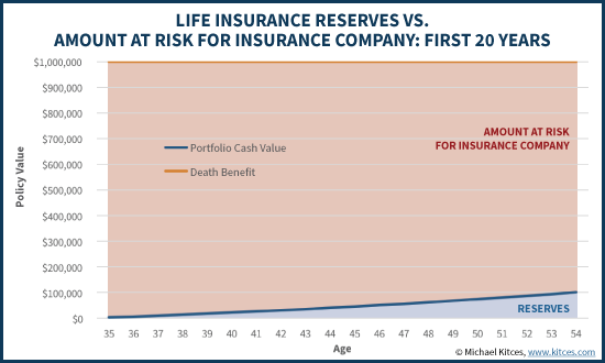 Life Insurance Reserves Vs Amount At Risk For Insurance Company - First 20 Years