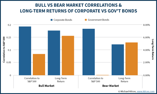 Correlations And Long-Term Returns Of Gov't Vs Corporate Bonds - Bull and Bear Market Scenarios