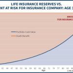 Life Insurance Reserves Vs Amount At Risk For Insurance Company Until Maturity