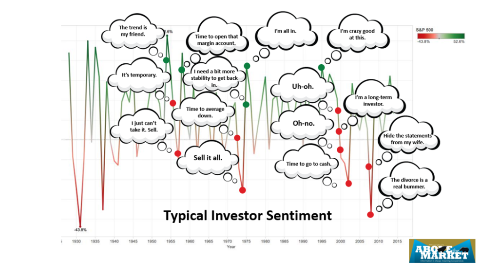 Typical Investor Sentiment And Behavioral Finance