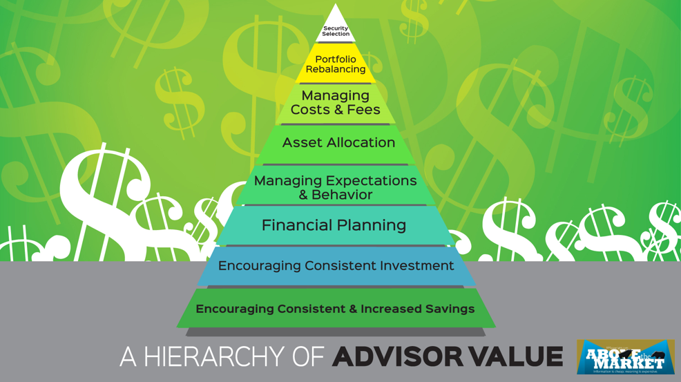 Hierarchy Of Financial Advisor Value