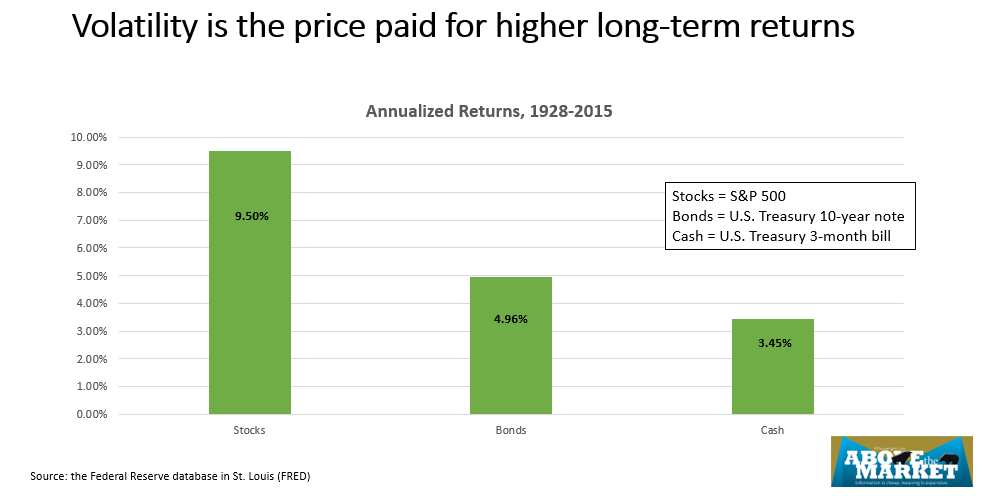 Volatility is the price paid for higher long-term returns