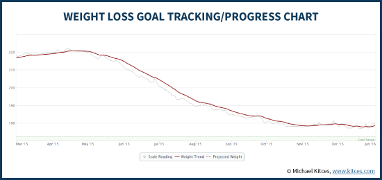 Kitces Weight Loss Goal Tracking Progress Chart