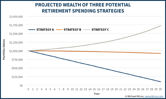 Projected Wealth Of Three Retirement Spending Strategies