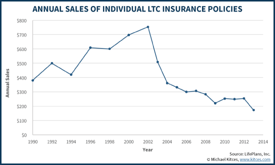 Annual Sales Of Individual LTC Insurance Policies - LifePlans