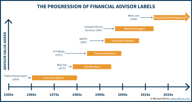 The Progression Of Financial Advisor Titles And Labels
