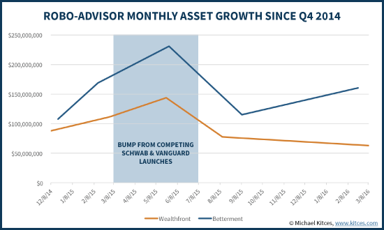 Robo-Advisor Monthly Asset Growth Since Q4 2014