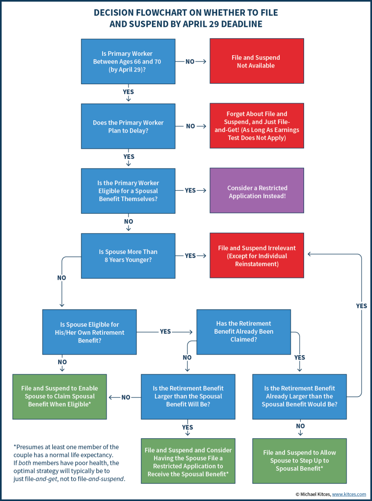 Decision Flowchart On Whether To File And Suspend By April 29 Deadline