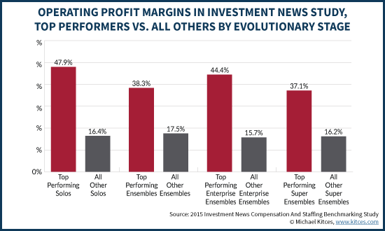 Operating Profit Margins Of Advisory Firms, Investment News Benchmarking