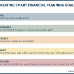 Creating SMART Financial Planning Goals