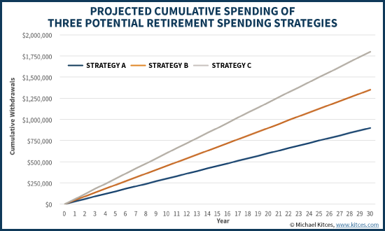 Projected Cumulative Spending Of Three Retirement Spending Strategies