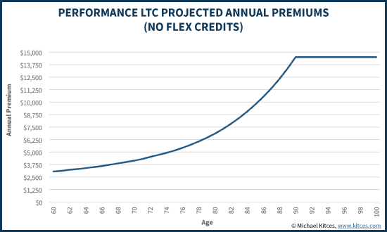 Performance LTC Projected Annual Premiums (No Flex Credits)