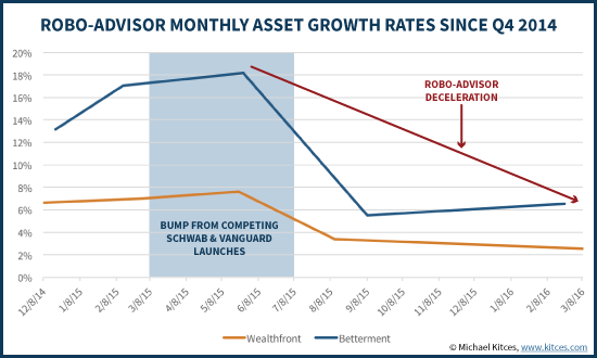 Robo-Advisor Monthly AUM Growth Rates Since Q4 2014
