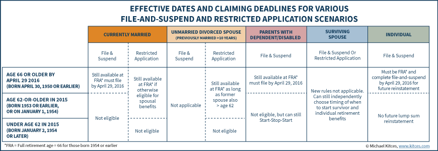 Effective Dates And Claiming Deadlines For File and Suspend and Restricted Application
