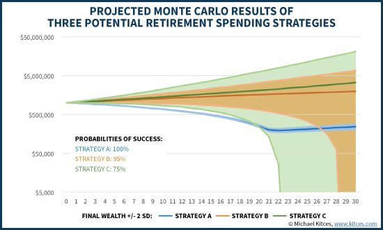 Projected Monte Carlo Results Of Three Retirement Spending Strategies