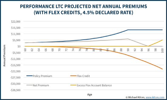 Performance LTC Projected Net Annual Premiums With 4.5% Flex Credit