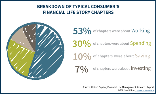 Breakdown Of Typical Consumer's Financial Life Story Chapters