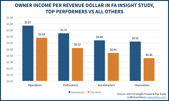 Financial Advisor Owner Income Per Revenue Dollar, FA Insight Data