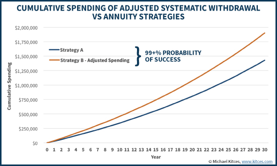 Cumulative Spending Of Adjusted Systematic Withdrawal Vs Annuity Strategies