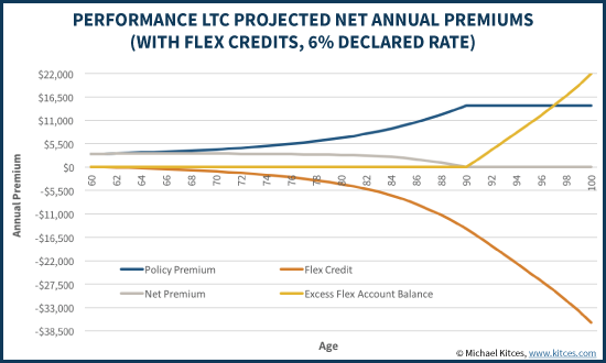 Performance LTC Projected Net Annual Premiums With Flex Credits at 6% Declared Rate