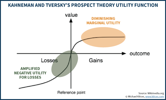 Kahneman and Tversky's Prospect Theory Utility Function