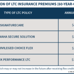 Comparison Of LTC Insurance Premiums 60-Year-Old-Male