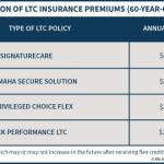 Comparison Of LTC Insurance Premiums - MassMutual, Mutual of Omaha, Genworth, & John Hancock Performance LTC