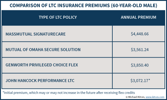 Comparison Of LTC Insurance Premiums - MassMutual, Mutual of Omaha, Genworth, & John Hancock Performance LTC