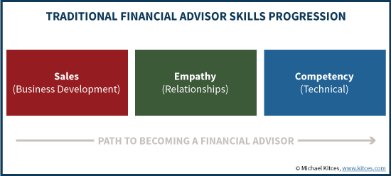 Traditional Financial Advisor Skills Progression