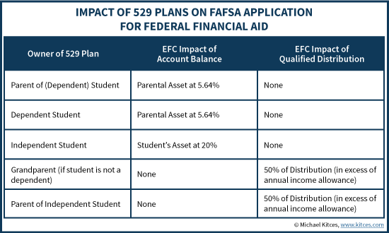 Impact of 529 Plans On FAFSA Application For Federal Financial Aid